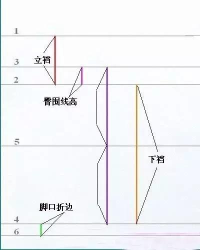 服装设计网 教程 制版技术     连线      腰头的画法