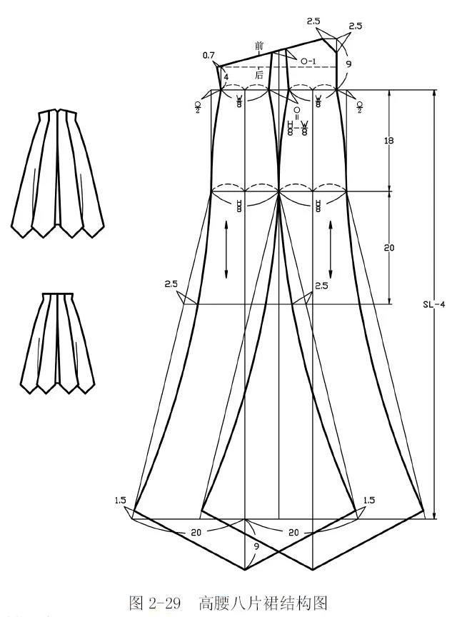 裙子的腰位:有低腰;齐腰;中腰;高腰四种状态。从工艺上又可分为绱腰裙和连腰裙。绱腰裙需裁腰头(双层,对于低腰裙和齐腰裙要配弧型腰头,臀部一般都贴体设计;对于中腰裙配直型腰头),连腰裙需配腰里。  款式特点 高腰合体,且配有个性育克,腰部有竖向分割和过腰设计,明门襟,三粒扣;前、后中线破缝,裙摆略有喇叭状。 制图规格(单位:cm)  结构制图 高腰分割裙结构图,见图2-27;高腰分割裙分离图,见图2-28。   制图说明 (1)该裙是横向育克分割加高腰设计,是A 字裙的变化形式。 (2)依据人体形态,从腰节