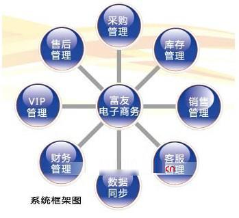 电子商务领军企业