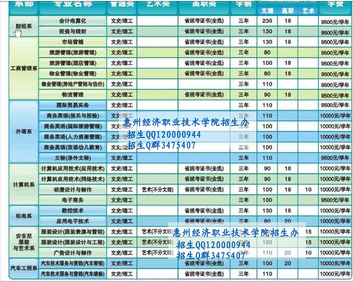 选技术群_惠州经济职业技术学院学费