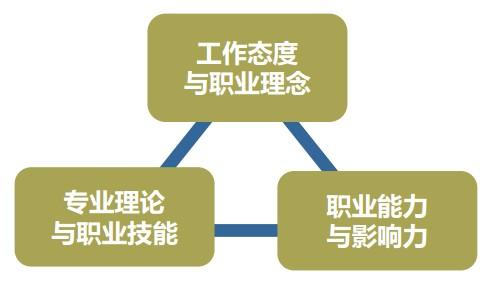 销售人员的职业素养和职业技能