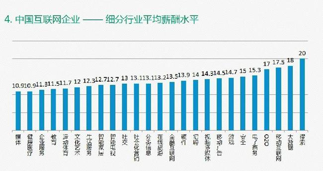 互联网02o电子商务右边是最高的